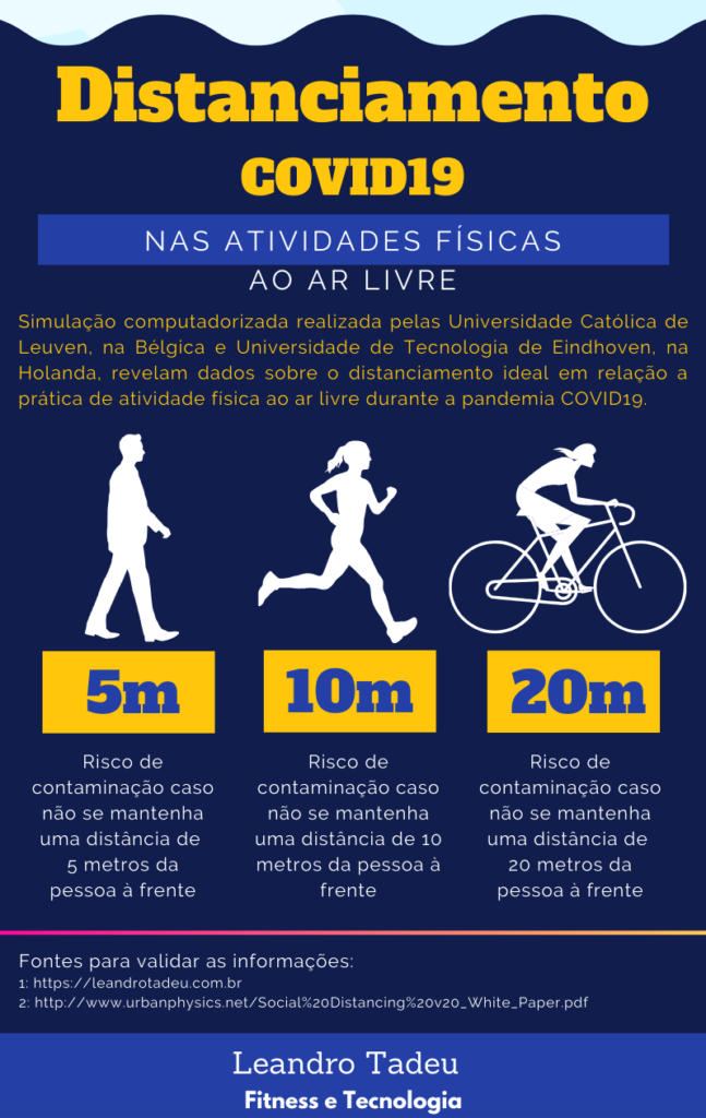 Distanciamento na atividade física ao ar livre: Pode fazer caminhada na quarentena? Corrida? Ciclismo? Veja o resultado do estudo utilizando simulação computadorizada realizada por duas universidades europeias.